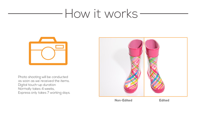 How it works Product Photography by Phocept